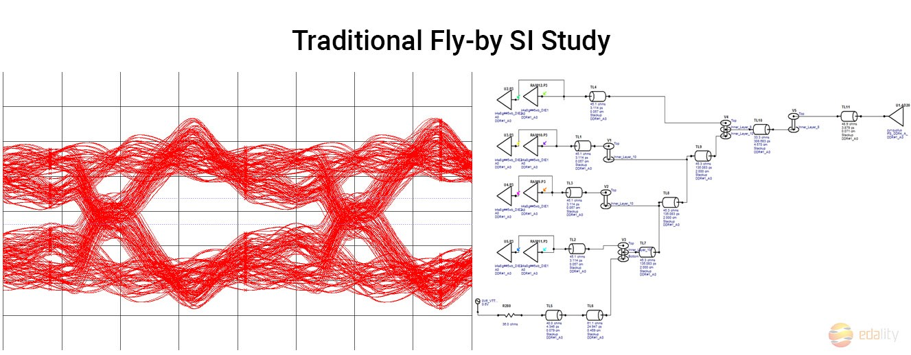 Signal Integrity Analysis as a Quality Guarantee for a PCB