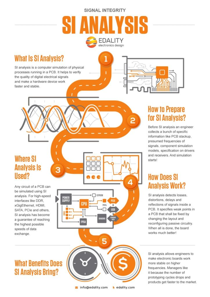 Signal Integrity Infographics by Edality
