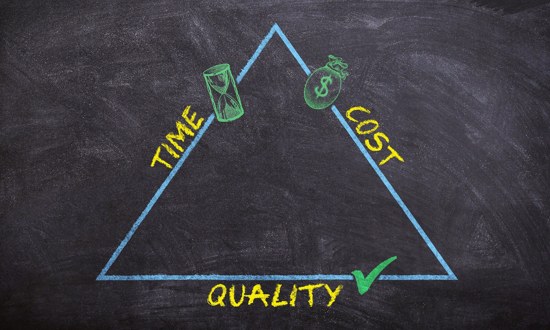 Quality Time Price triangle