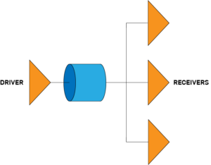 Low-speed signal delay